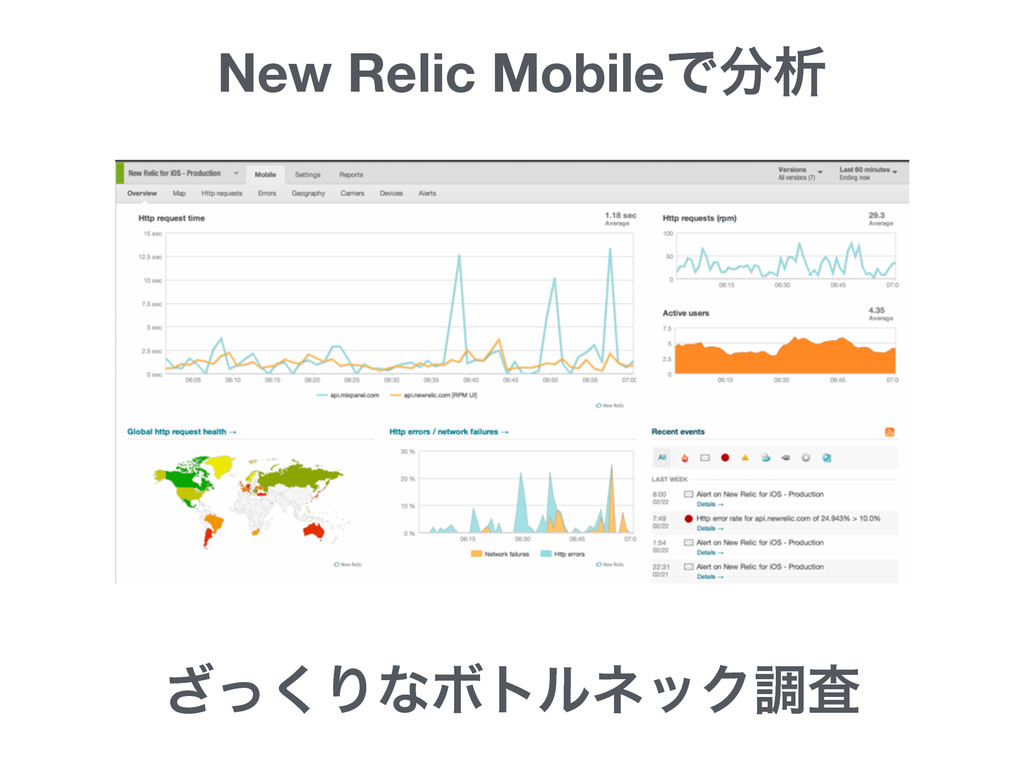 New Relic MobileͰੳ ͬ͘͟ΓͳϘτϧωοΫௐࠪ