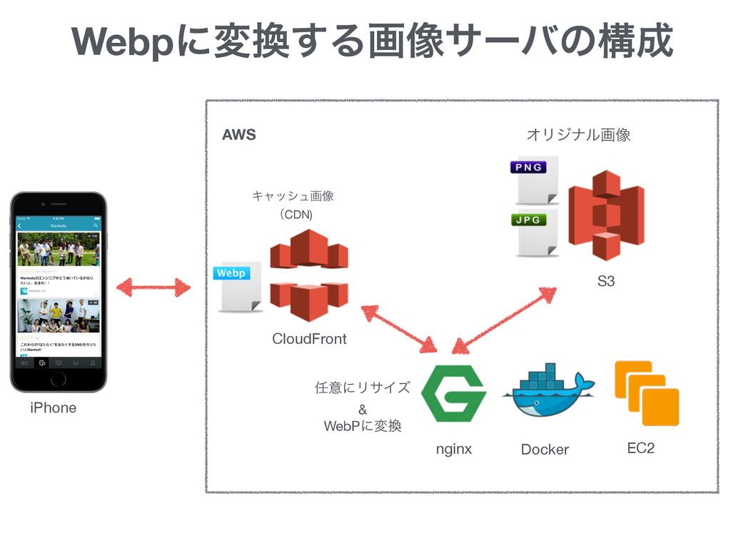 Webpʹม͢Δը૾αʔόͷߏ CloudFront S3 EC2 Docker ngin...
