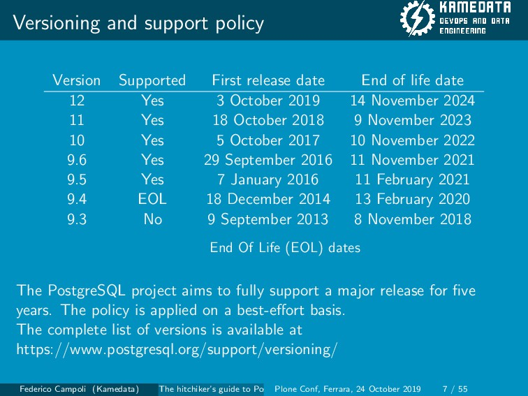 Versioning and support policy Version Supported...