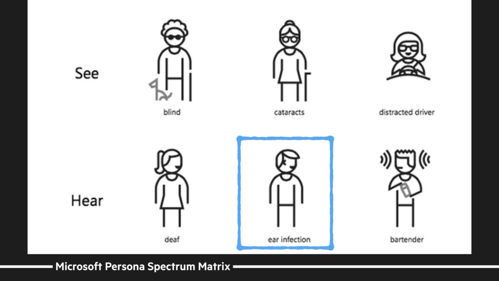 Microsoft Persona Spectrum Matrix