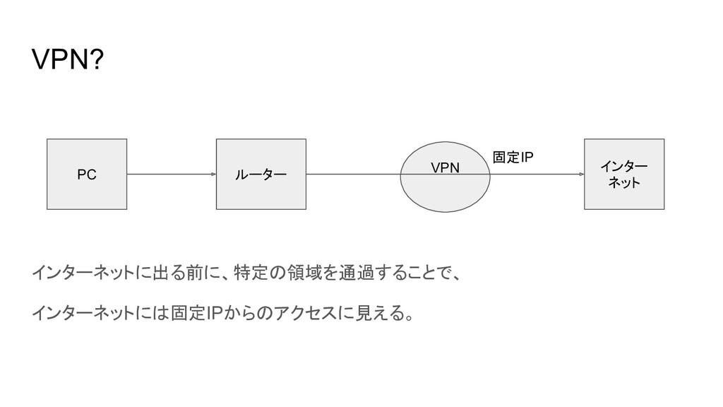 VPN? PC ルーター インター ネット 固定IP VPN インターネットに出る前に、特定の...