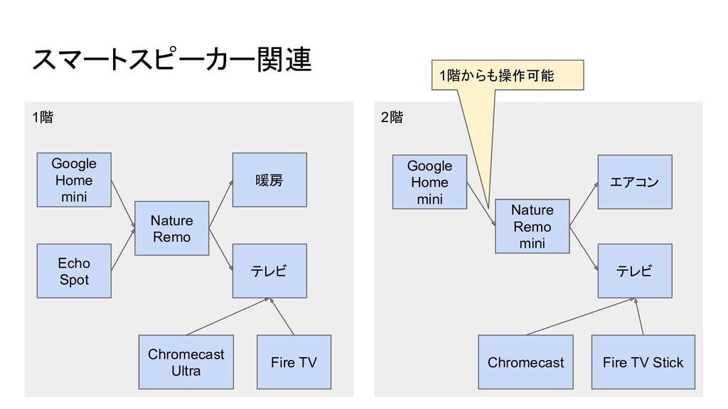 スマートスピーカー関連 1階 2階 Google Home mini Google Home ...