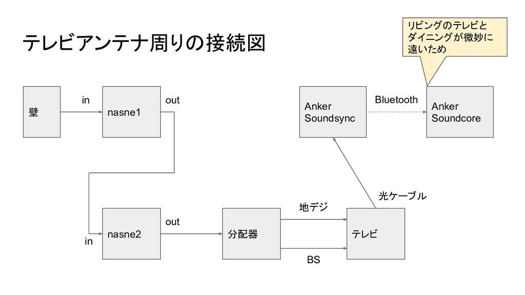 テレビアンテナ周りの接続図 壁 nasne1 nasne2 テレビ 分配器 in in out...
