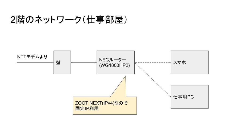 2階のネットワーク(仕事部屋) 壁 NECルーター (WG1800HP2) スマホ 仕事用PC...