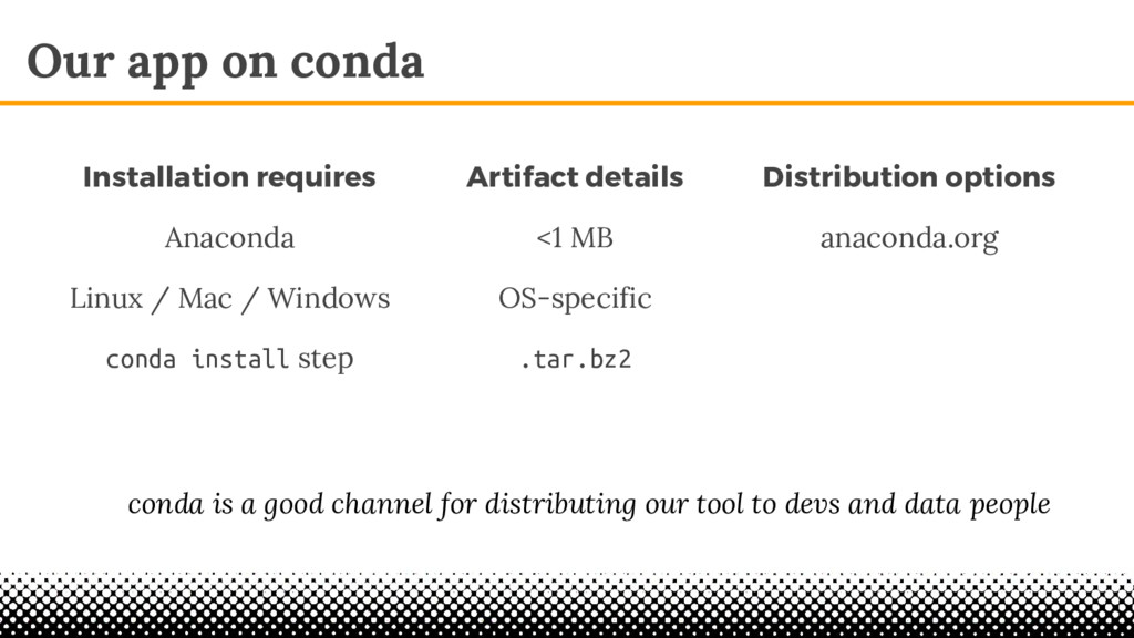 Our app on conda Artifact details <1 MB OS-spec...