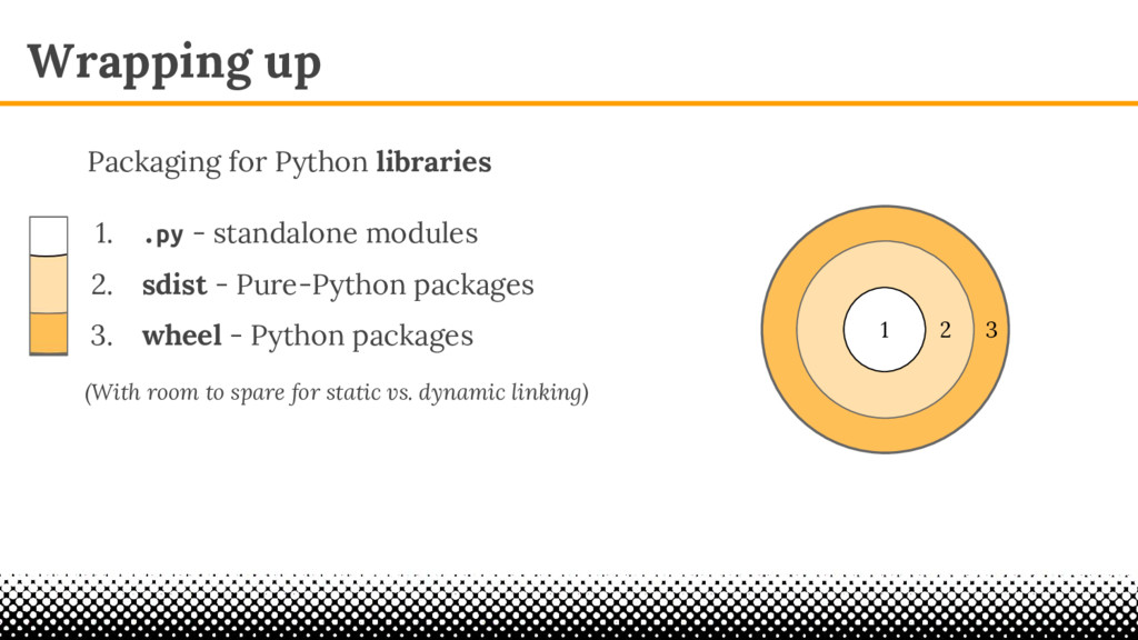 Wrapping up 1 2 3 Packaging for Python librarie...