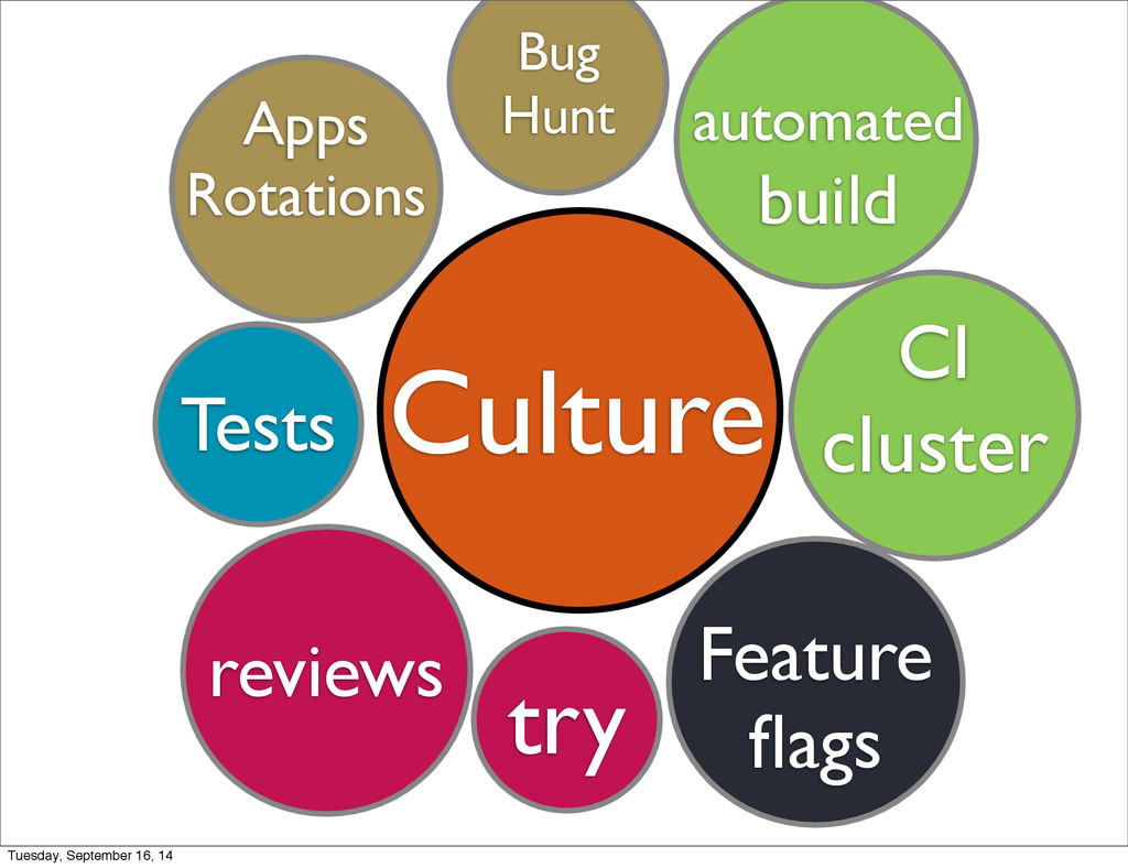 Culture reviews try CI cluster Tests Apps Rotat...