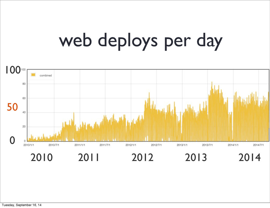 2010 2011 2012 2013 2014 50 web deploys per day...