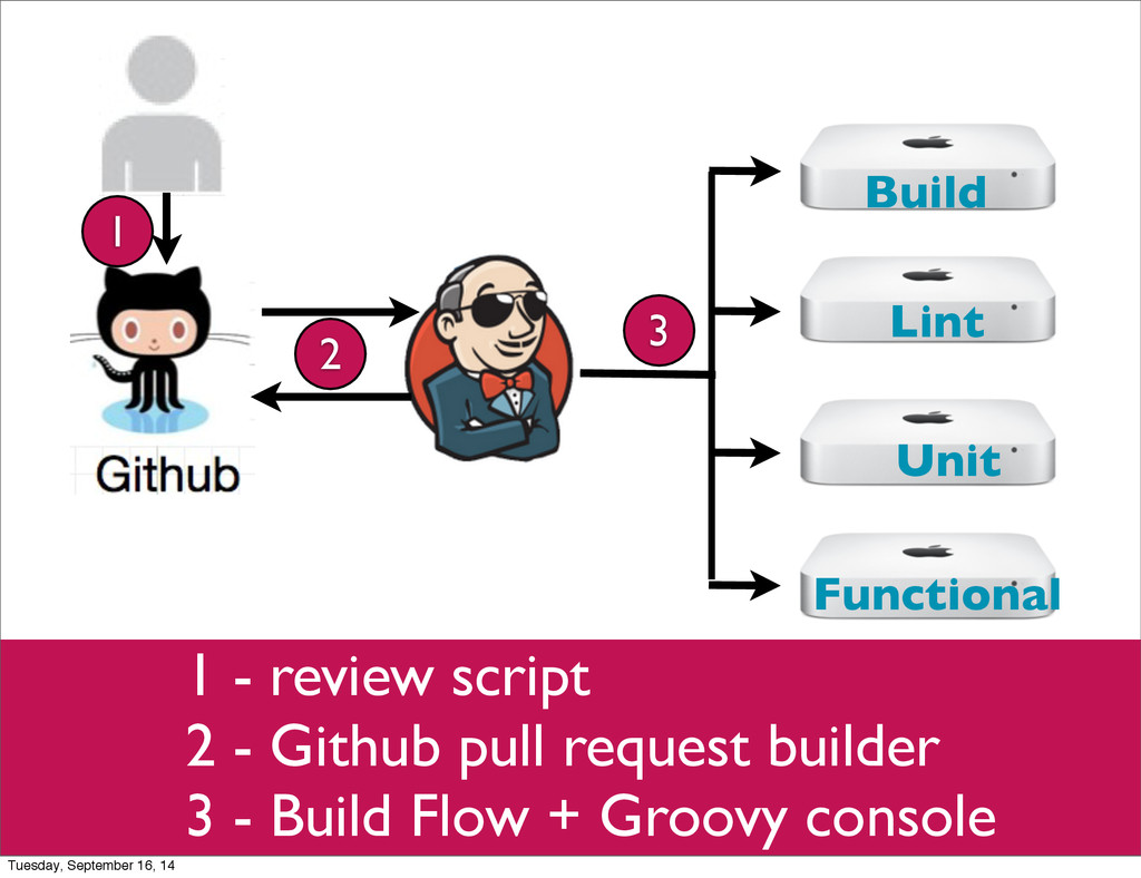 Build Lint Unit Functional 1 - review script 2 ...