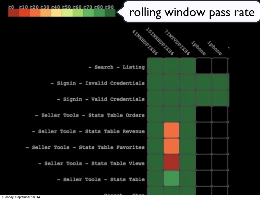 rolling window pass rate Tuesday, September 16,...