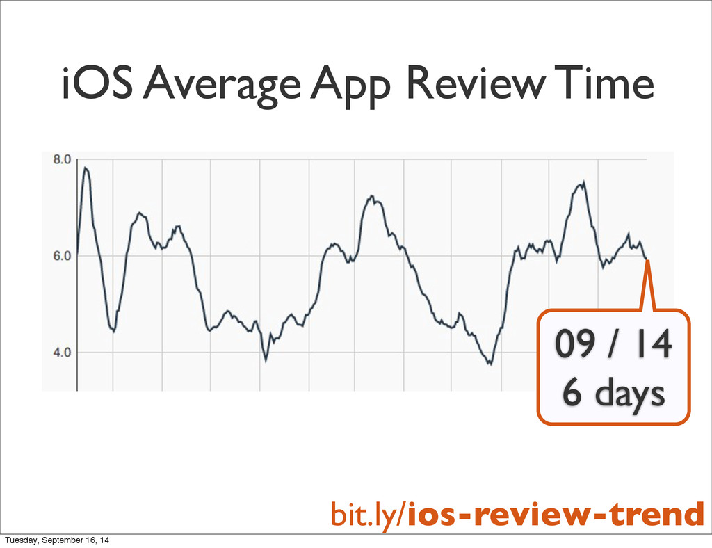 iOS Average App Review Time 09 / 14 6 days bit....