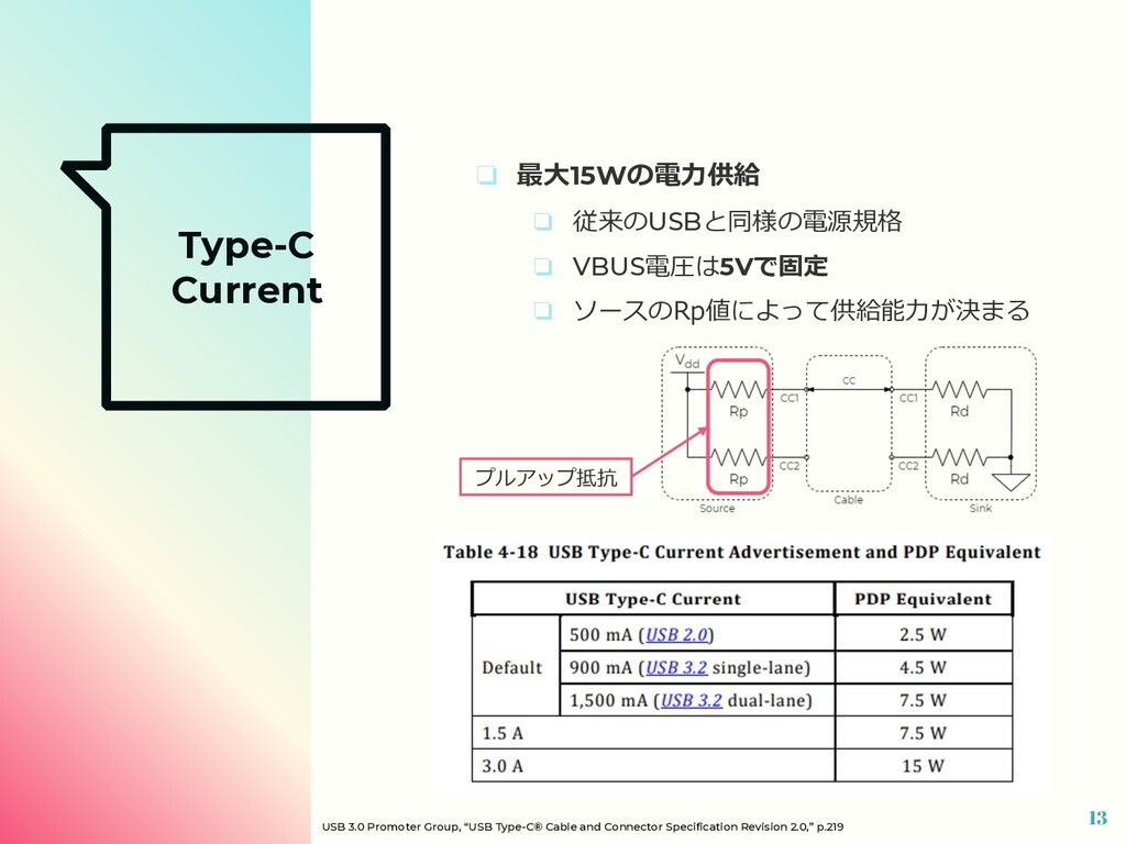 Type-C Current ❏ 最⼤15Wの電⼒供給 ❏ 従来のUSBと同様の電源規格 ❏ ...