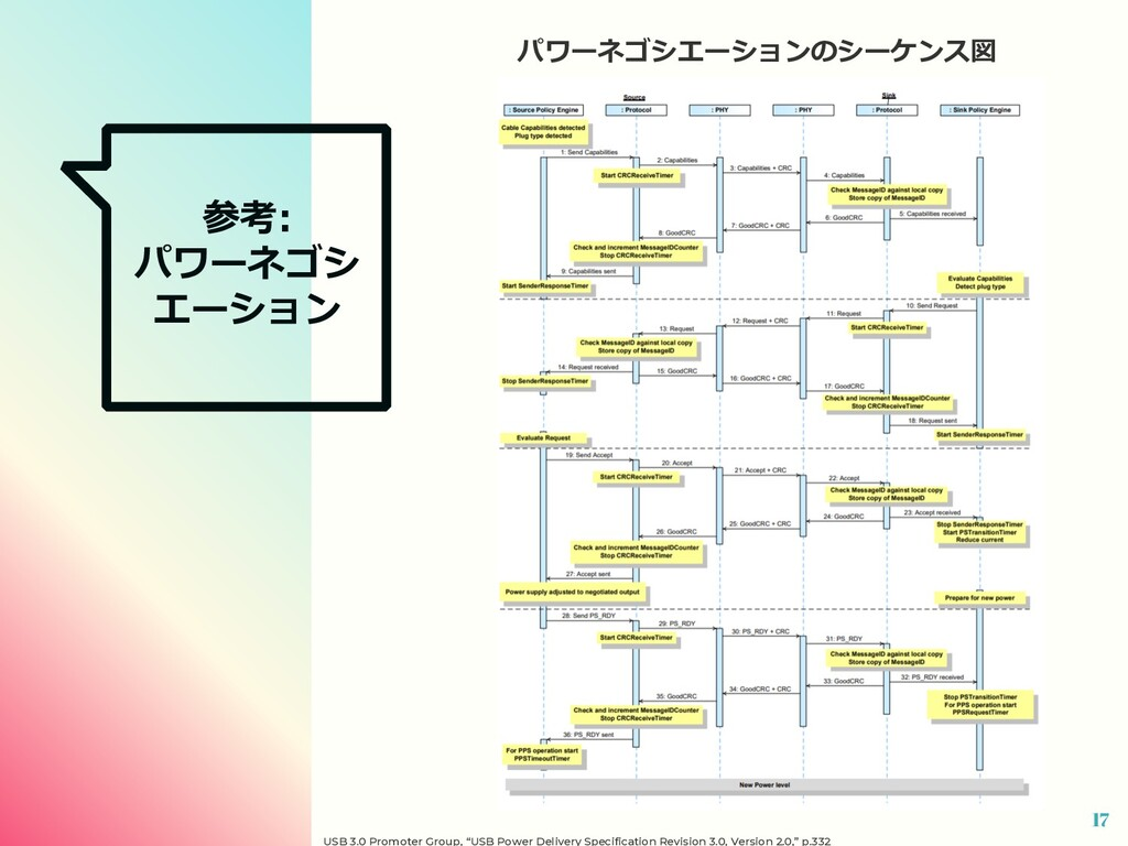 """参考: パワーネゴシ エーション 17 USB 3.0 Promoter Group, """"US..."""