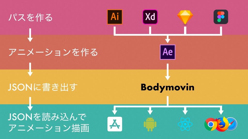 Bodymovin ΞχϝʔγϣϯΛ࡞Δ JSONʹॻ͖ग़͢ JSONΛಡΈࠐΜͰ Ξχϝʔ...