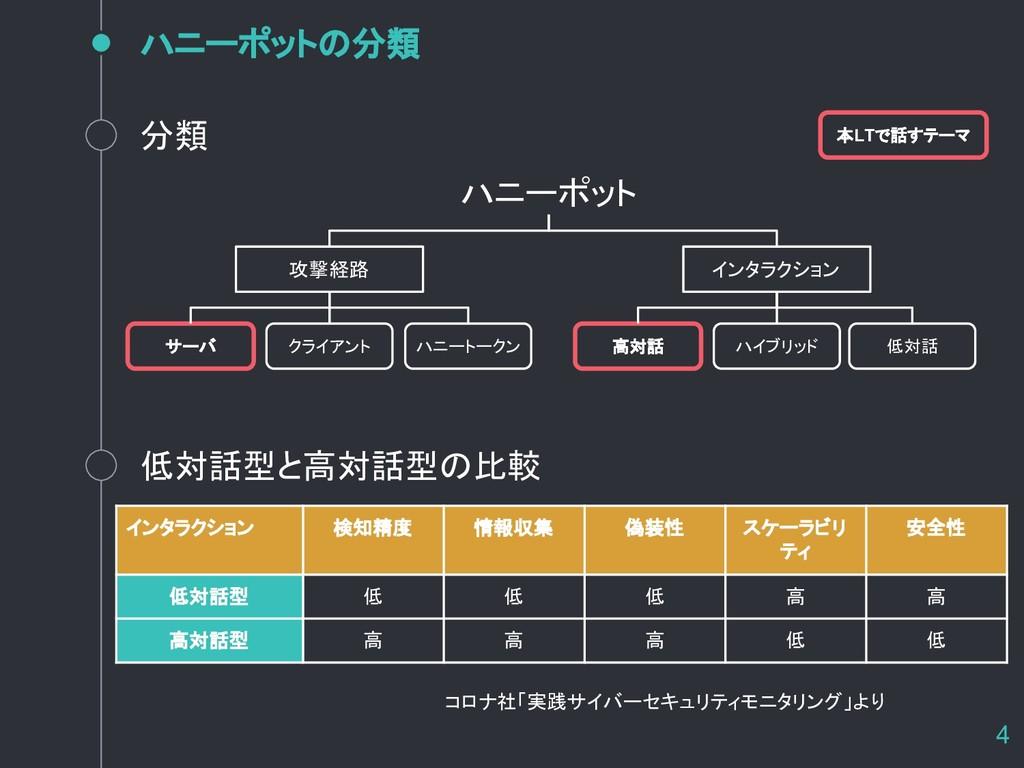4 ハニーポットの分類 コロナ社「実践サイバーセキュリティモニタリング」より ハニーポット 攻...