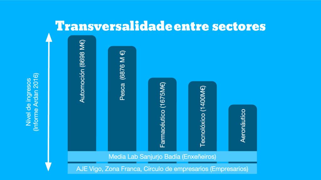 Transversalidadeentre sectores