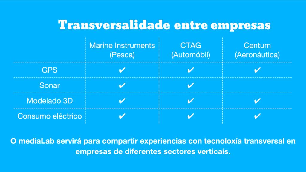 Transversalidade entre empresas ✔ ✔ ✔ ✔ ✔ ✔ ✔ ✔...