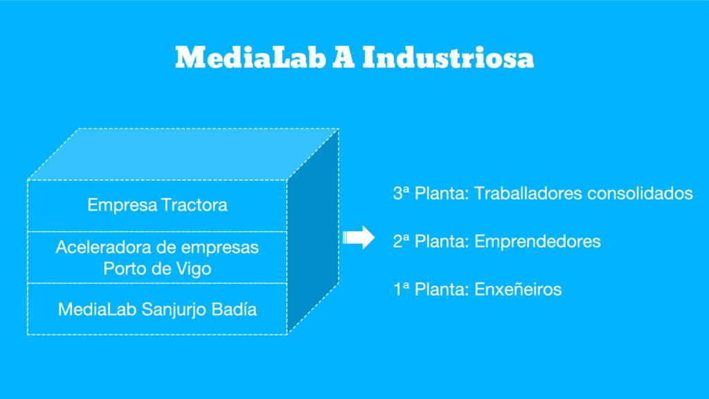 MediaLab A Industriosa