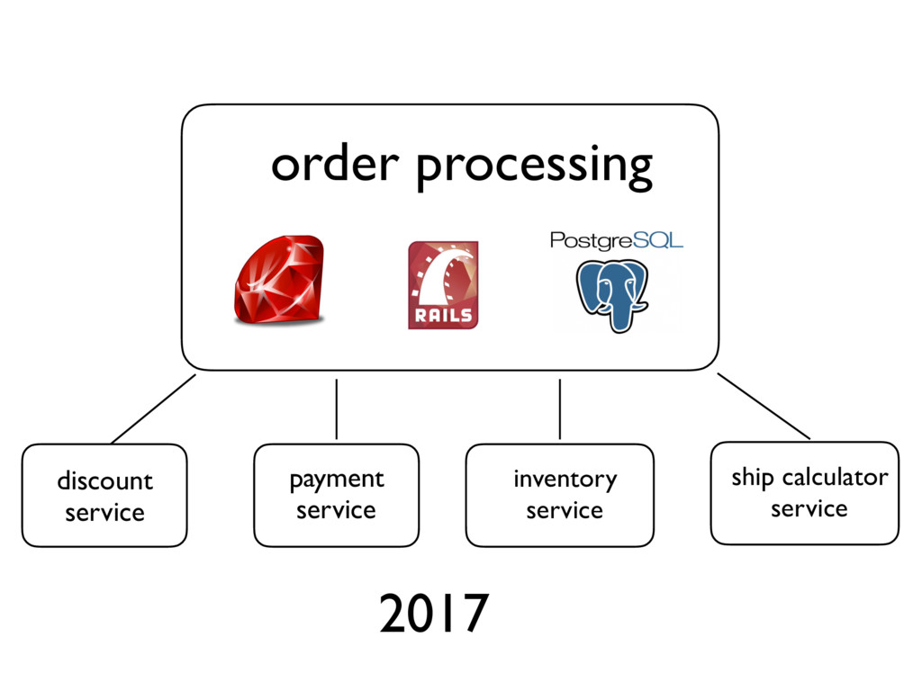 2017 discount service payment service ship calc...