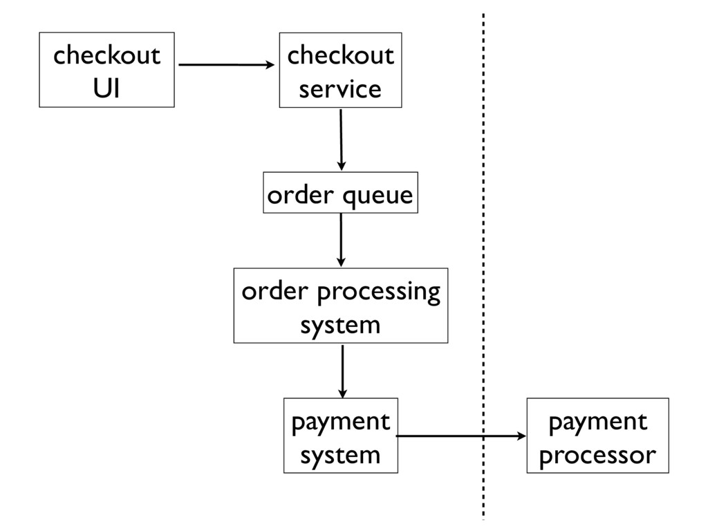 checkout service payment system payment process...