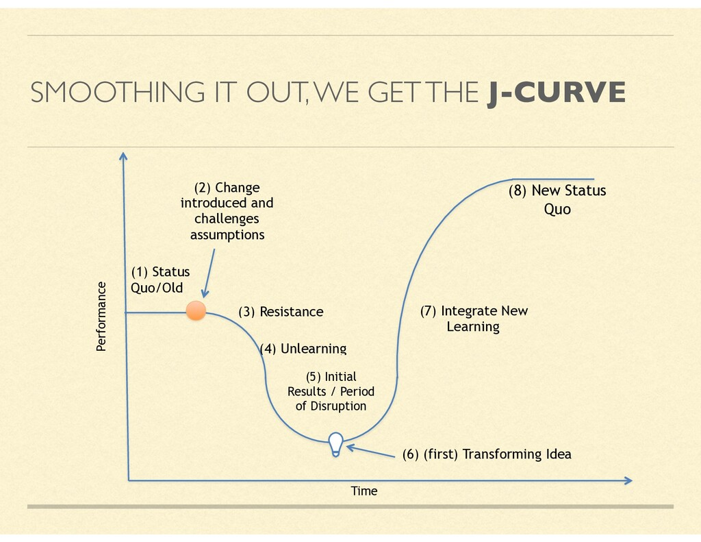 SMOOTHING IT OUT, WE GET THE J-CURVE Time (1) S...