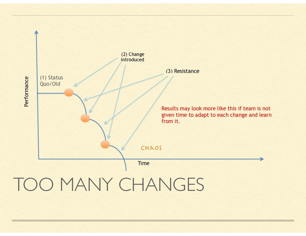 TOO MANY CHANGES Time (1) Status Quo/Old (2) Ch...