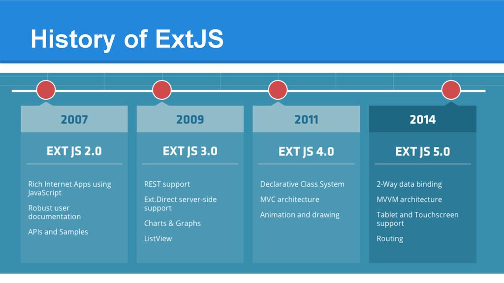 History of ExtJS