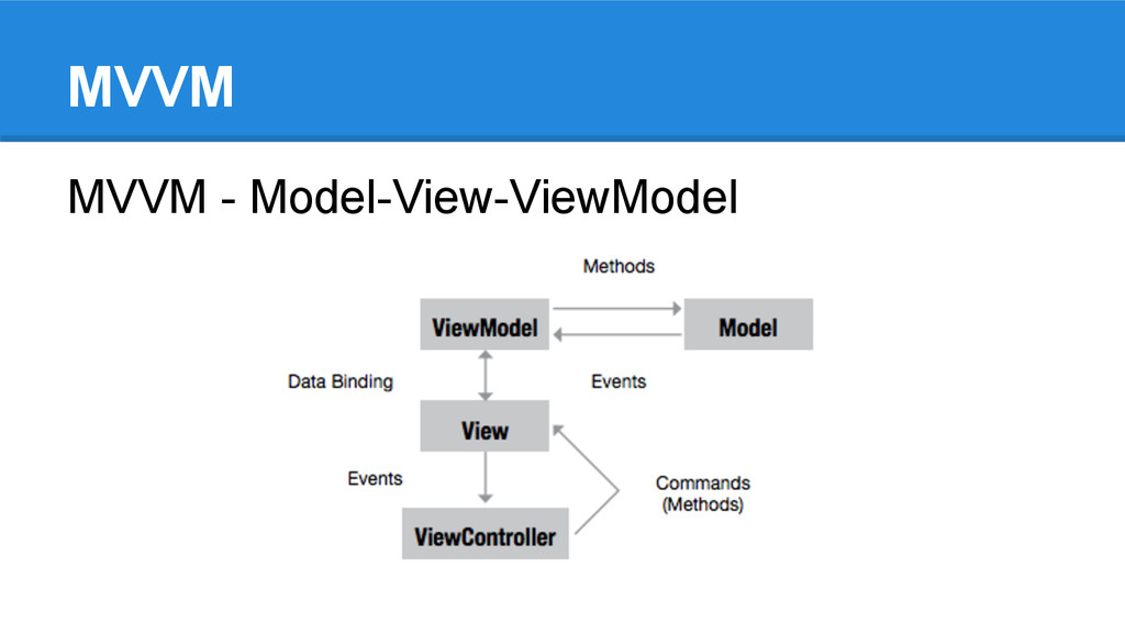 MVVM MVVM - Model-View-ViewModel