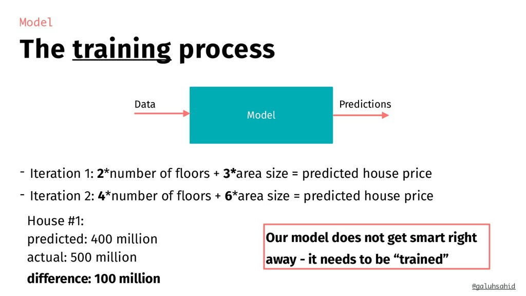 The training process Model - Iteration 1: 2*num...