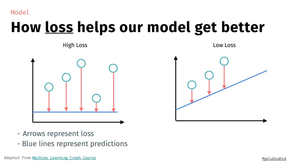 How loss helps our model get better Model @galu...