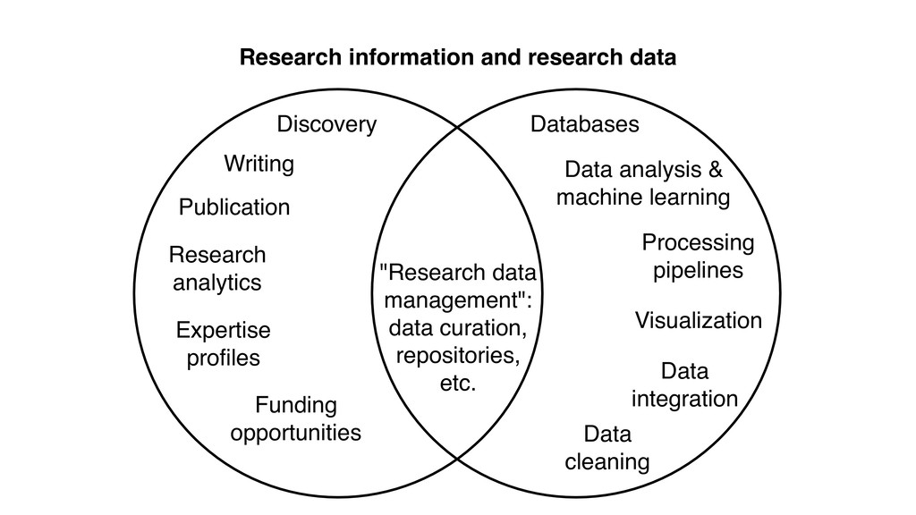 Research information and research data Discover...