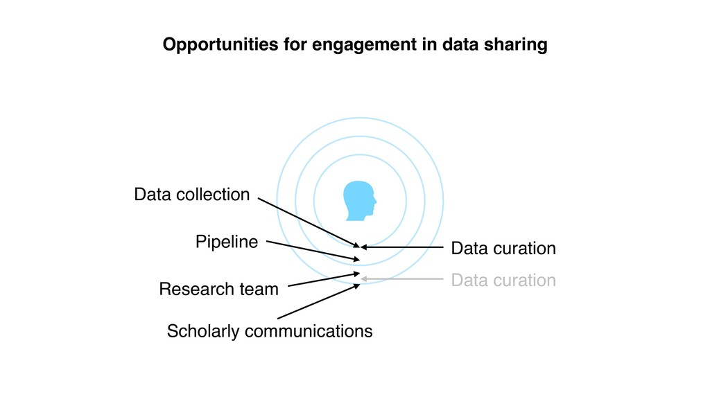 Opportunities for engagement in data sharing Sc...