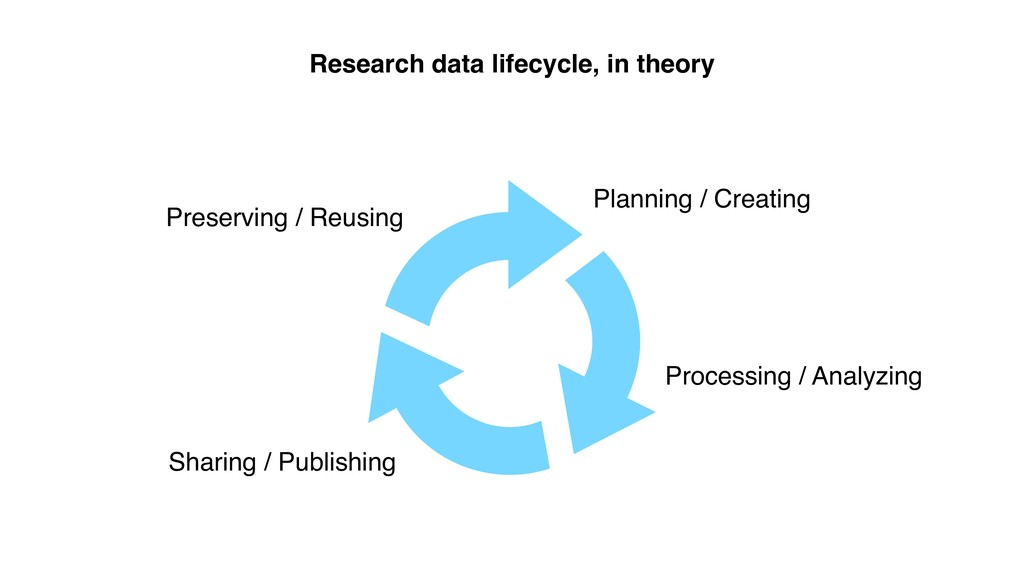 Research data lifecycle, in theory Planning / C...
