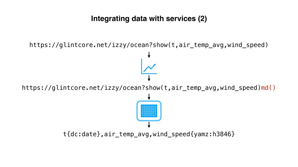 Integrating data with services (2) https://glin...