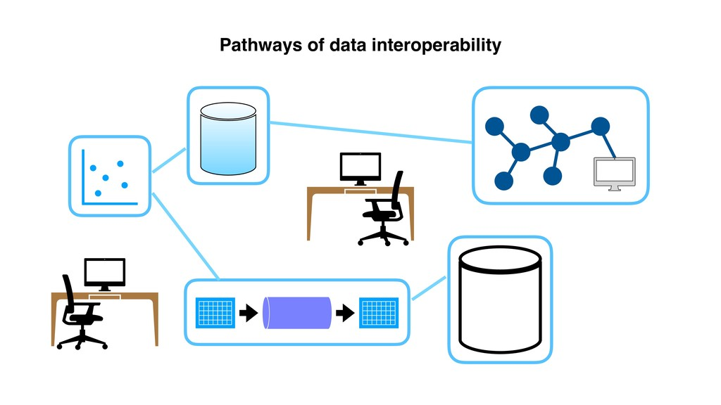 Pathways of data interoperability