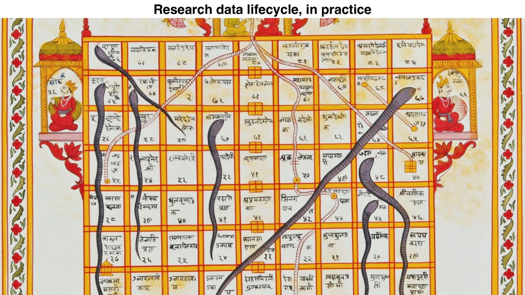 Research data lifecycle, in practice