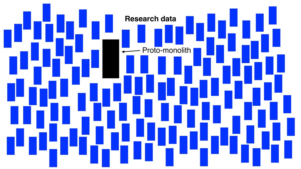 Research data Proto-monolith