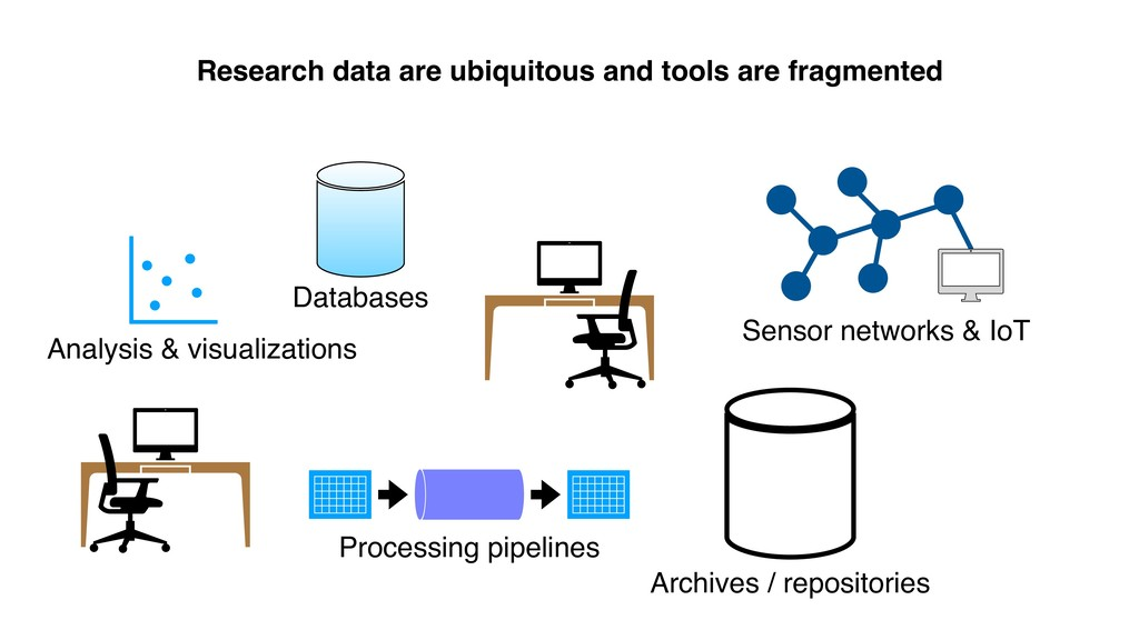 Research data are ubiquitous and tools are frag...
