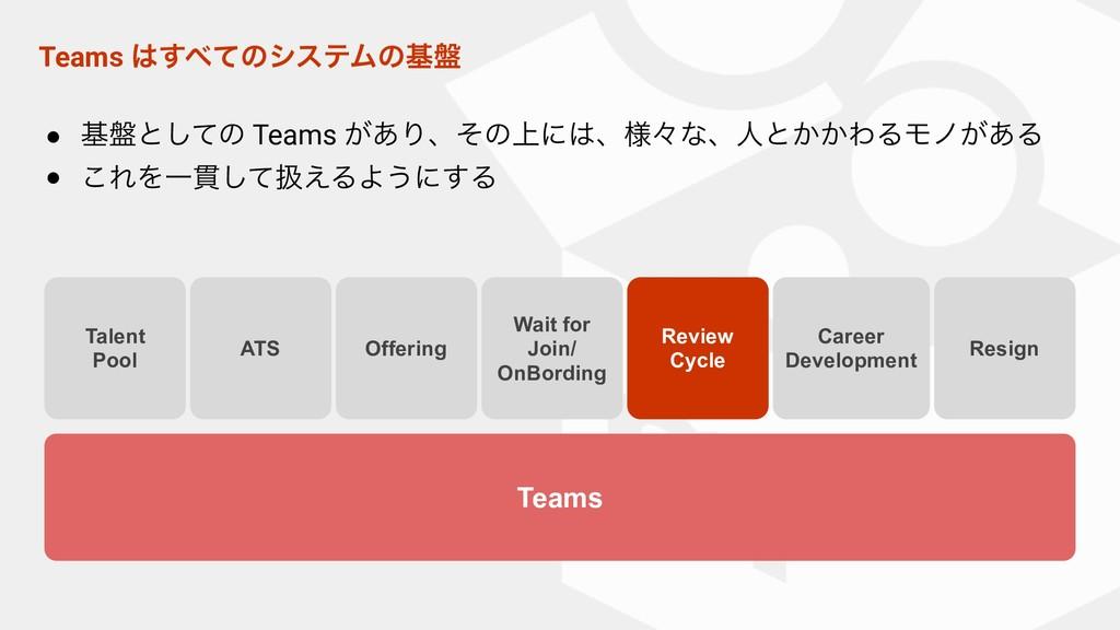 Teams ͯ͢ͷγεςϜͷج൫ Teams Talent Pool ATS Review...