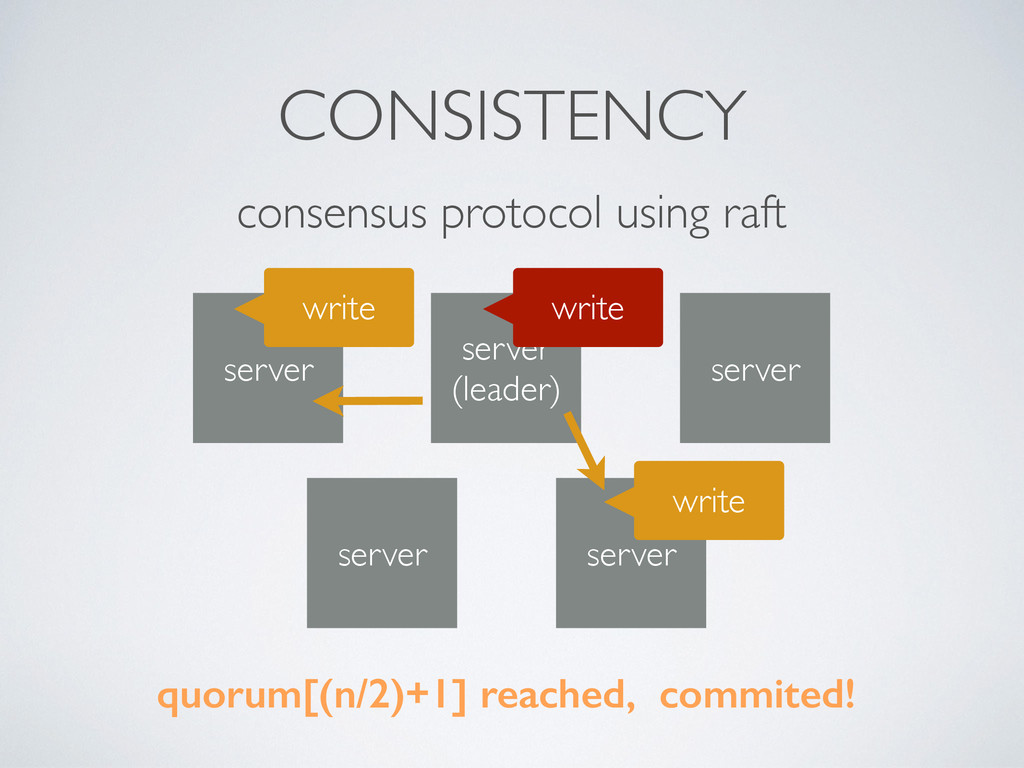 consensus protocol using raft server server  ...