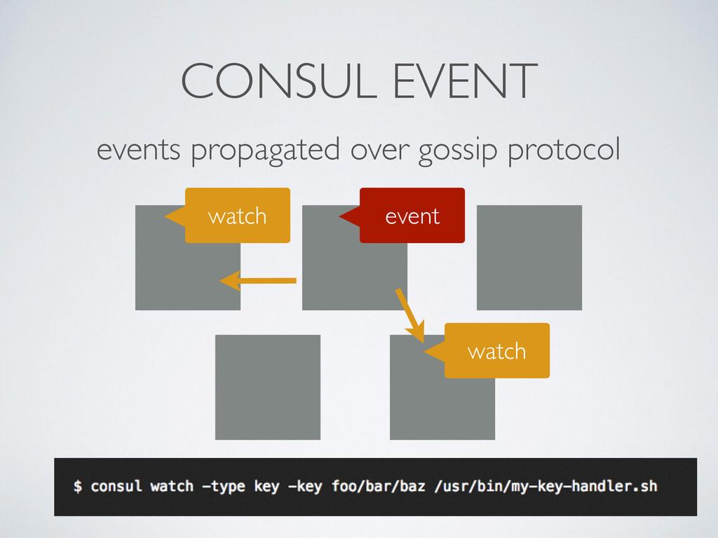 events propagated over gossip protocol event CO...