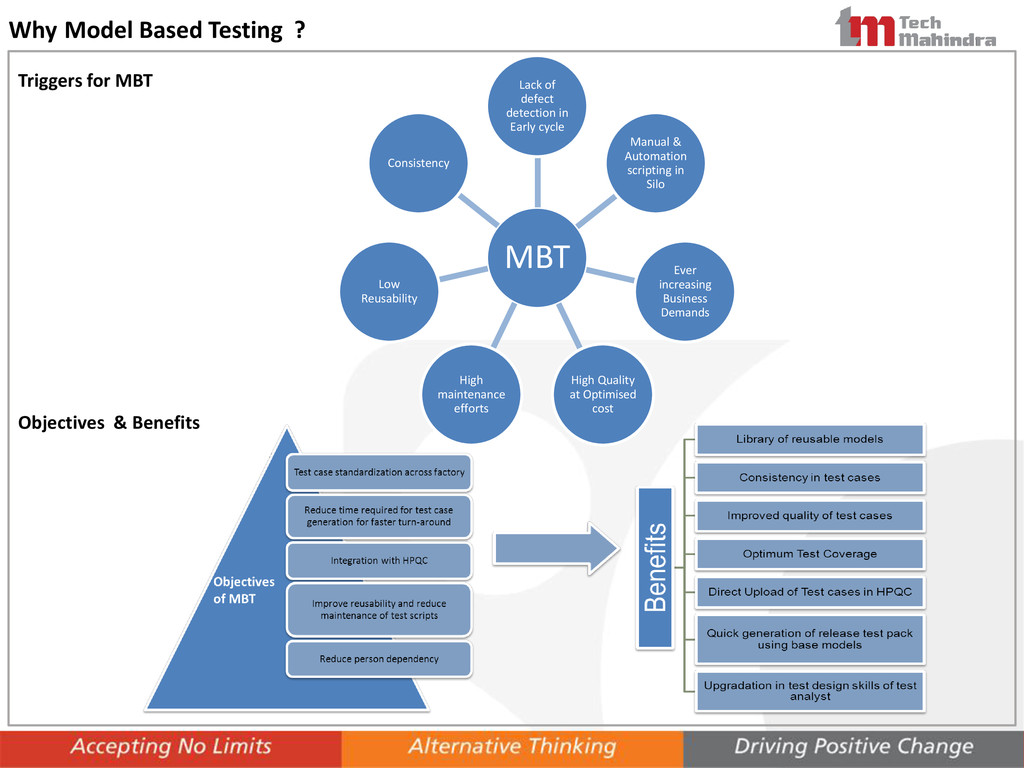 Why Model Based Testing ? Objectives & Benefits...