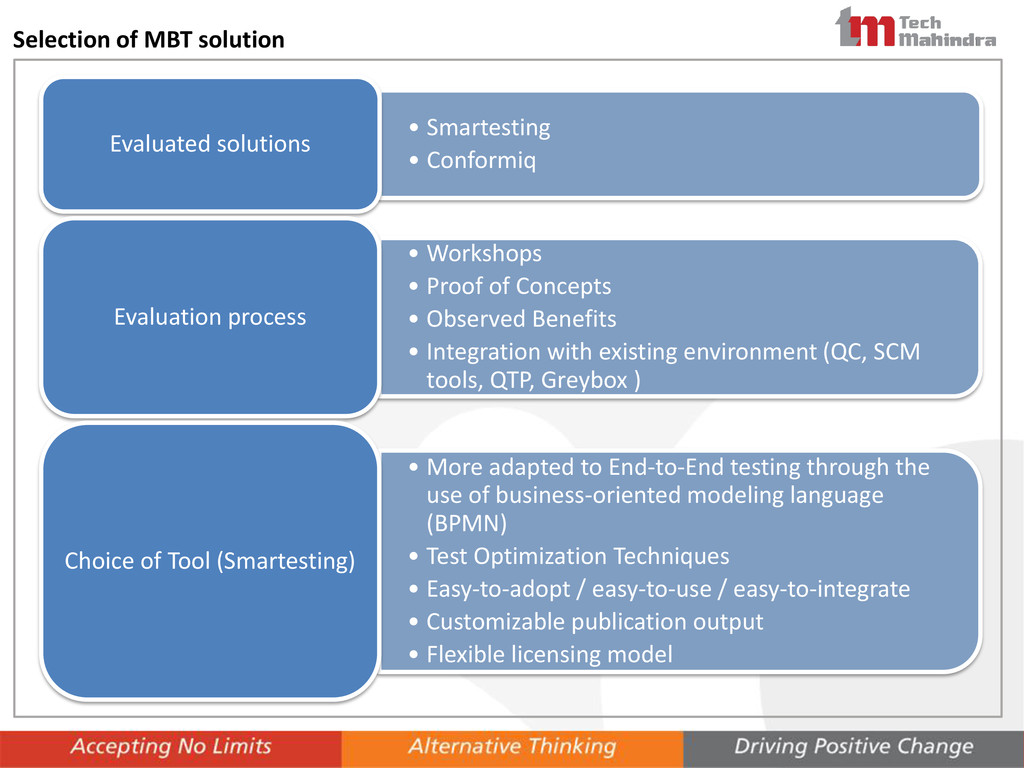 Selection of MBT solution • Smartesting • Confo...
