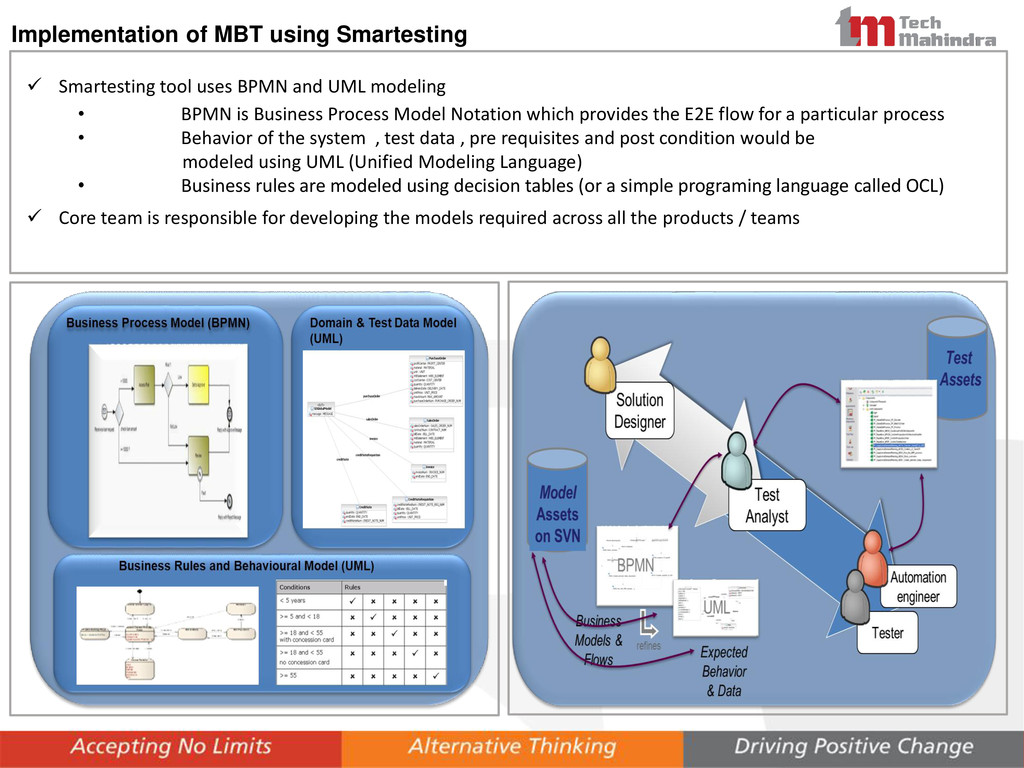 Implementation of MBT using Smartesting  Smart...
