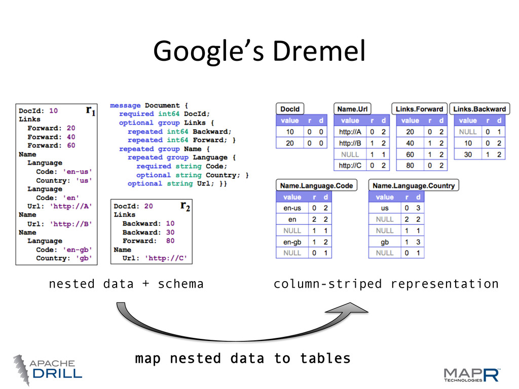 Google's	