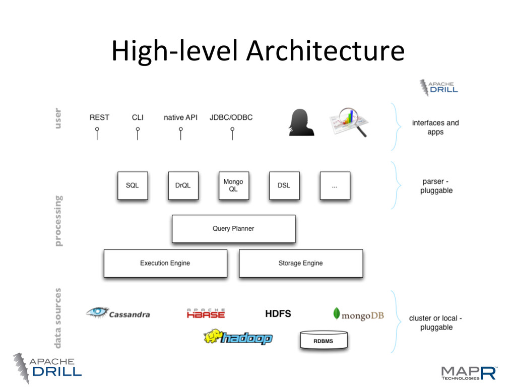 High-­‐level	