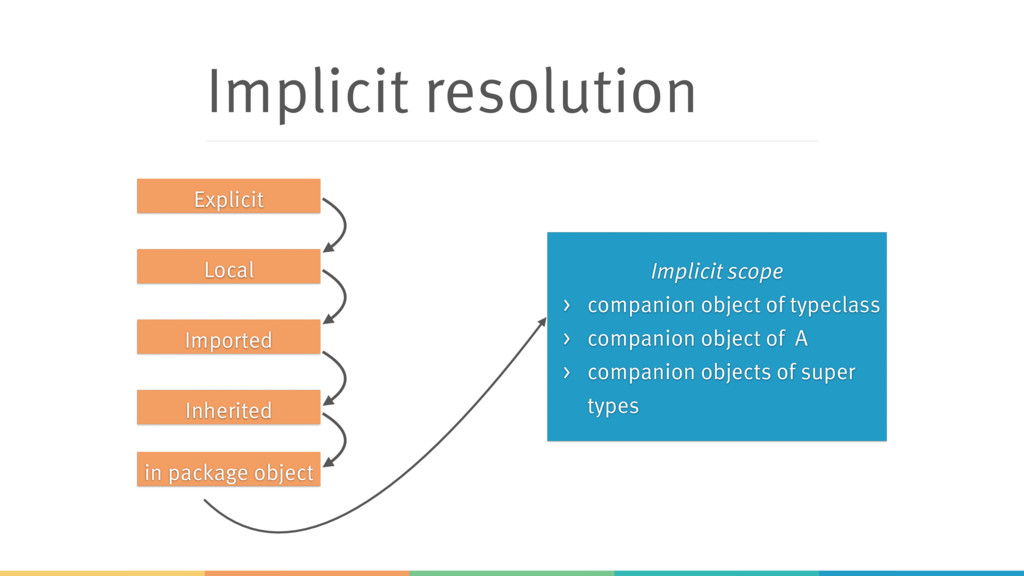 Implicit resolution Imported Inherited in packa...