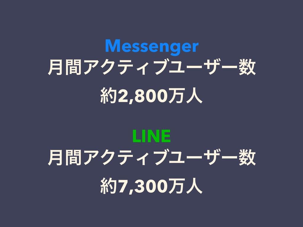 Messenger ݄ؒΞΫςΟϒϢʔβʔ 2,800ສਓɹ LINE ݄ؒΞΫςΟϒϢʔ...