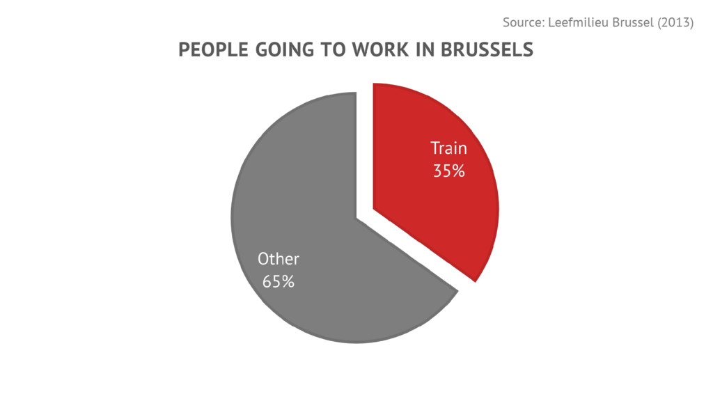 Source: Leefmilieu Brussel (2013)