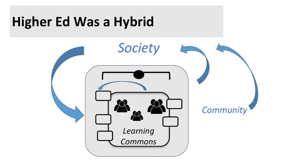 Higher Ed Was a Hybrid Society Learning Commons...